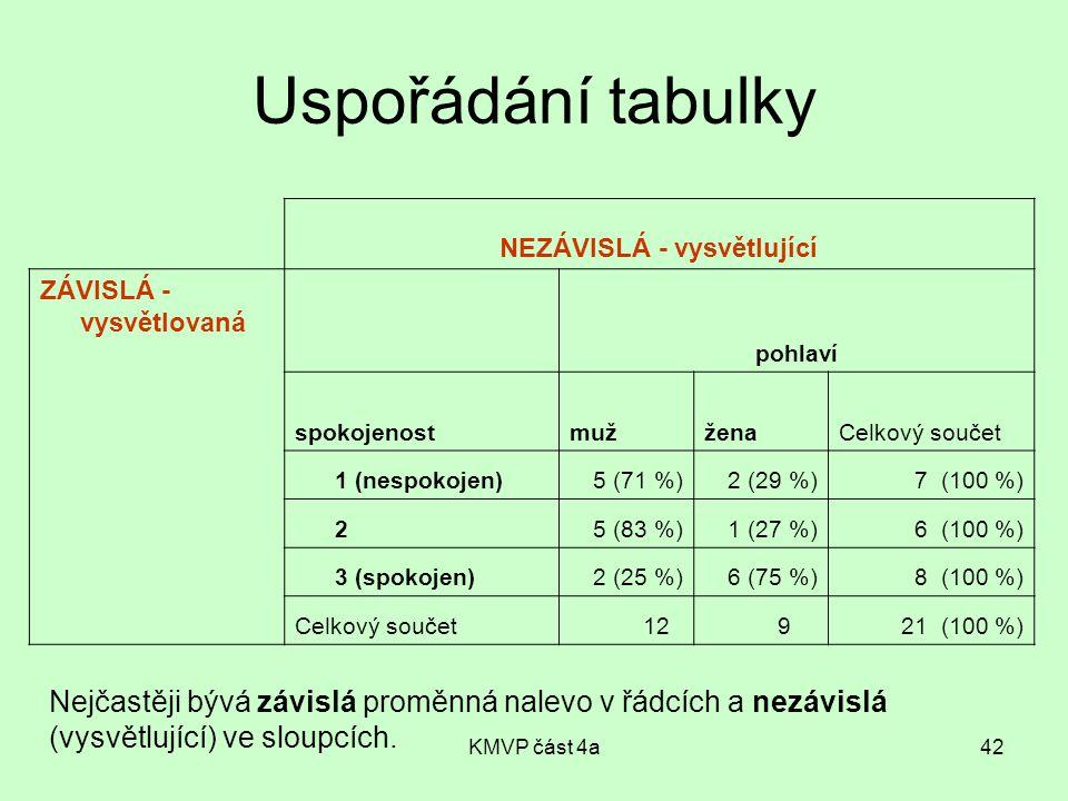 KMVP část 4a42 NEZÁVISLÁ - vysvětlující ZÁVISLÁ - vysvětlovaná pohlaví spokojenostmužženaCelkový součet 1 (nespokojen)5 (71 %)2 (29 %)7 (100 %) 25 (83 %)1 (27 %)6 (100 %) 3 (spokojen)2 (25 %)6 (75 %)8 (100 %) Celkový součet12921 (100 %) Uspořádání tabulky Nejčastěji bývá závislá proměnná nalevo v řádcích a nezávislá (vysvětlující) ve sloupcích.