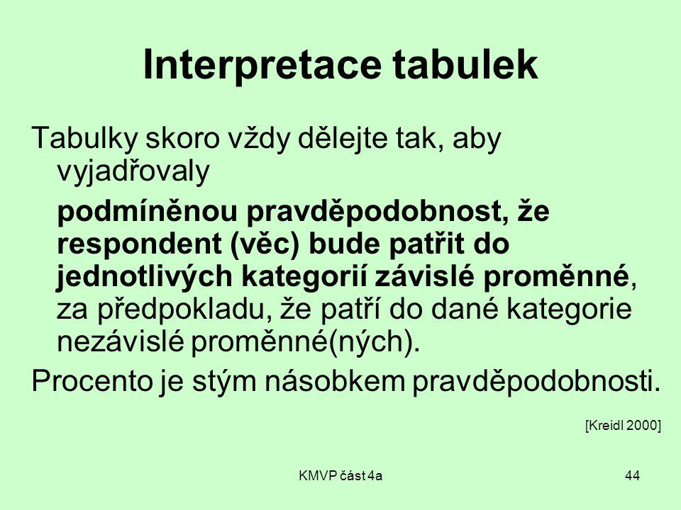 KMVP část 4a44 Interpretace tabulek Tabulky skoro vždy dělejte tak, aby vyjadřovaly podmíněnou pravděpodobnost, že respondent (věc) bude patřit do jednotlivých kategorií závislé proměnné, za předpokladu, že patří do dané kategorie nezávislé proměnné(ných).