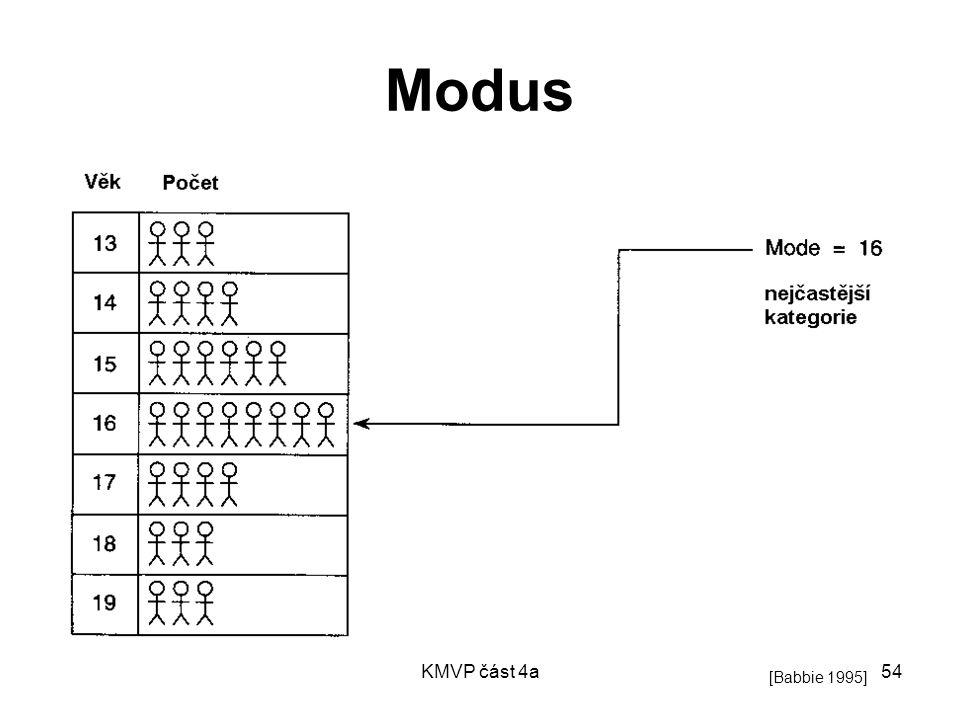 KMVP část 4a54 Modus [Babbie 1995]
