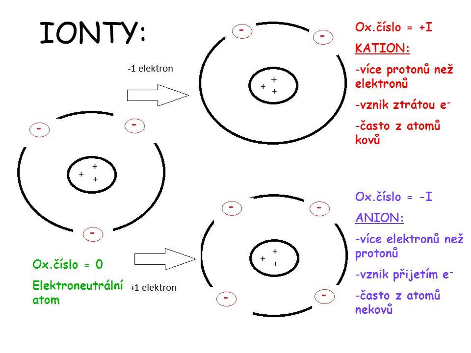 chemické rovnice Ox.číslo = 0 Elektroneutrální atom Ox.číslo = +I KATION: -více protonů než elektronů -vznik ztrátou e - -často z atomů kovů Ox.číslo