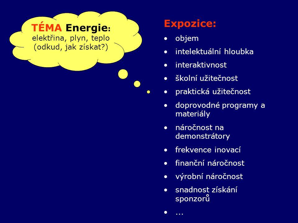 TÉMA Energie : elektřina, plyn, teplo (odkud, jak získat ) Expozice: objem intelektuální hloubka interaktivnost školní užitečnost praktická užitečnost doprovodné programy a materiály náročnost na demonstrátory frekvence inovací finanční náročnost výrobní náročnost snadnost získání sponzorů...