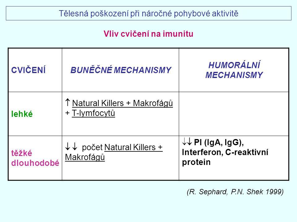 Vliv cvičení na imunitu CVIČENÍBUNĚČNÉ MECHANISMY HUMORÁLNÍ MECHANISMY lehké  Natural Killers + Makrofágů + T-lymfocytů těžké dlouhodobé   počet Na