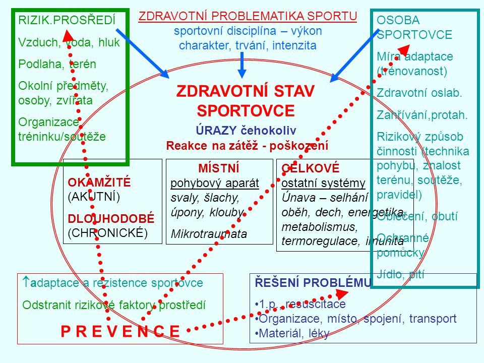 ZDRAVOTNÍ PROBLEMATIKA SPORTU sportovní disciplína – výkon charakter, trvání, intenzita ZDRAVOTNÍ STAV SPORTOVCE OKAMŽITÉ (AKUTNÍ) DLOUHODOBÉ (CHRONIC