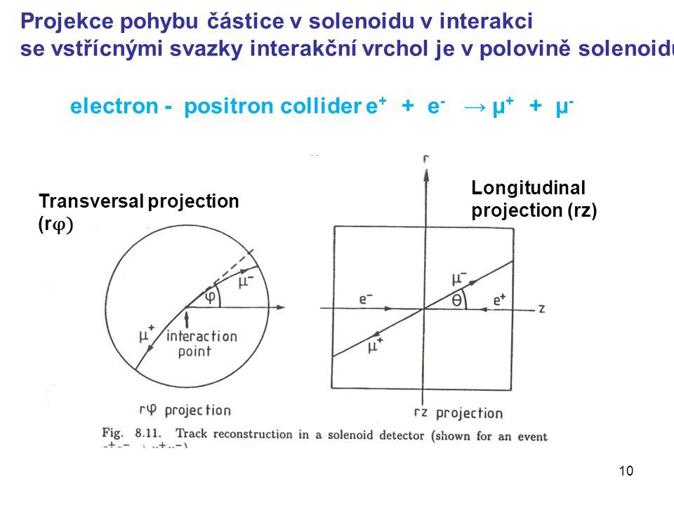 Projekce pohybu částice v solenoidu v interakci se vstřícnými svazky interakční vrchol je v polovině solenoidu Transversal projection (r φ) Longitudinal projection (rz) electron - positron collider e + + e - → μ + + μ - 10