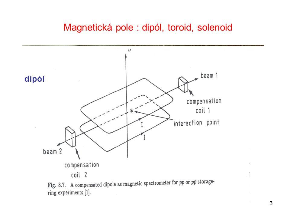Magnetická pole : dipól, toroid, solenoid dipól 3