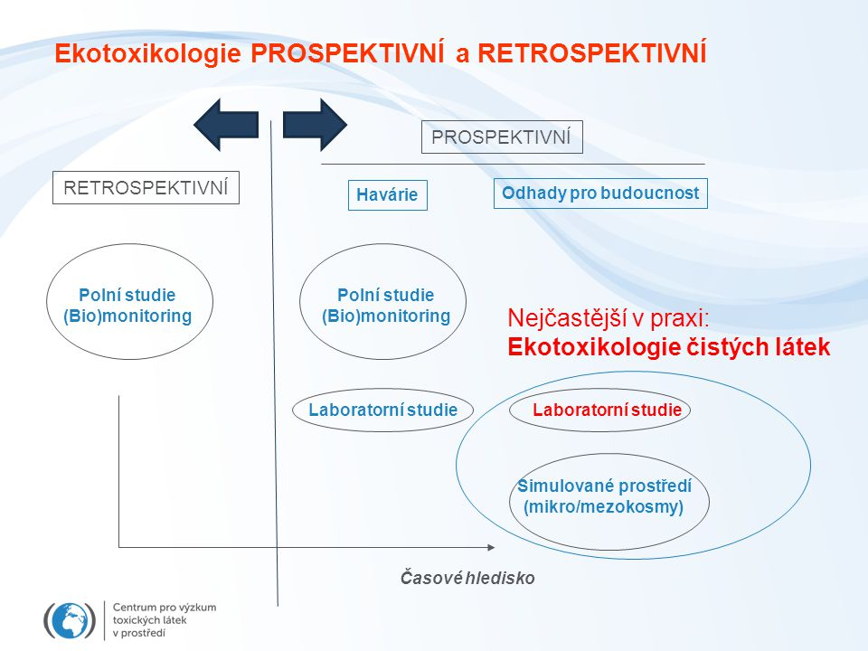 Ekotoxikologie PROSPEKTIVNÍ a RETROSPEKTIVNÍ RETROSPEKTIVNÍ PROSPEKTIVNÍ Polní studie (Bio)monitoring Laboratorní studie Simulované prostředí (mikro/m
