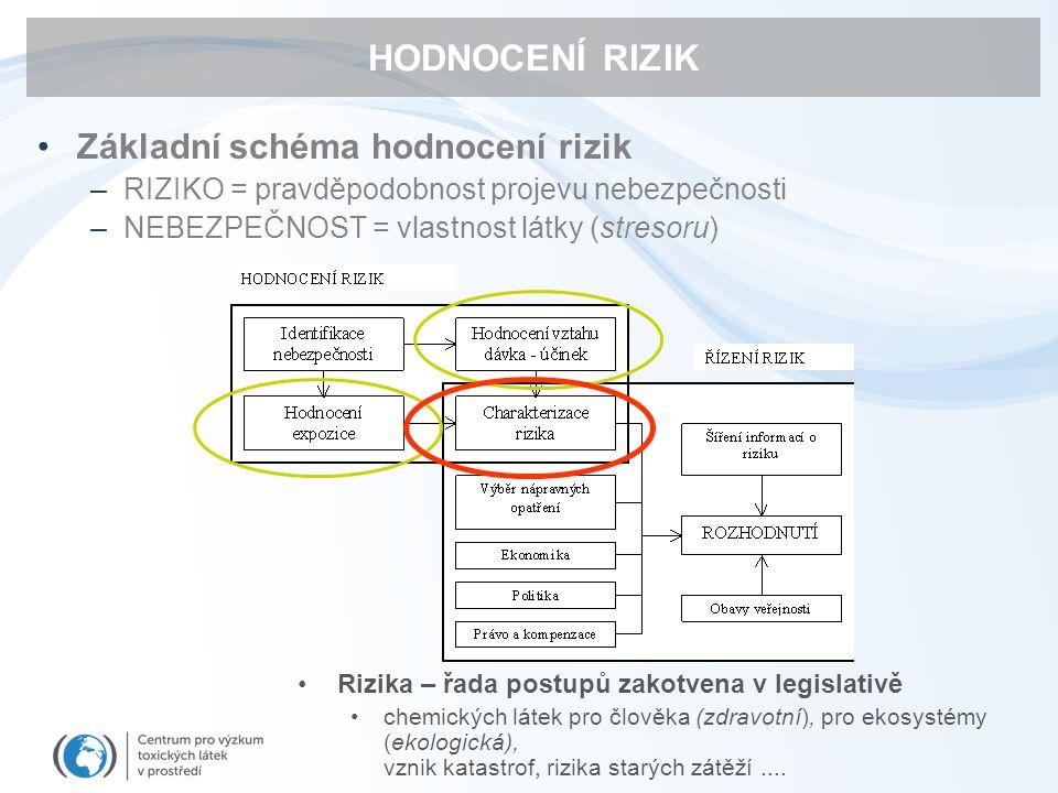 HODNOCENÍ RIZIK Základní schéma hodnocení rizik –RIZIKO = pravděpodobnost projevu nebezpečnosti –NEBEZPEČNOST = vlastnost látky (stresoru) Rizika – řa