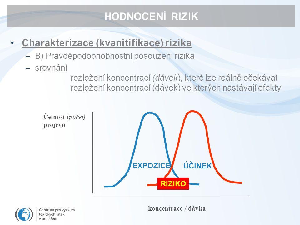 HODNOCENÍ RIZIK Charakterizace (kvanitifikace) rizika –B) Pravděpodobnobnostní posouzení rizika –srovnání rozložení koncentrací (dávek), které lze reá