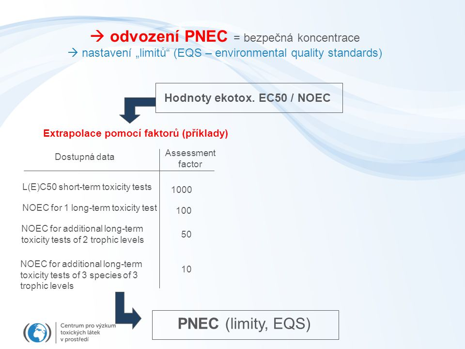 " odvození PNEC = bezpečná koncentrace  nastavení ""limitů (EQS – environmental quality standards) Dostupná data Assessment factor L(E)C50 short-term toxicity tests NOEC for 1 long-term toxicity test NOEC for additional long-term toxicity tests of 2 trophic levels NOEC for additional long-term toxicity tests of 3 species of 3 trophic levels 1000 100 50 10 Hodnoty ekotox."