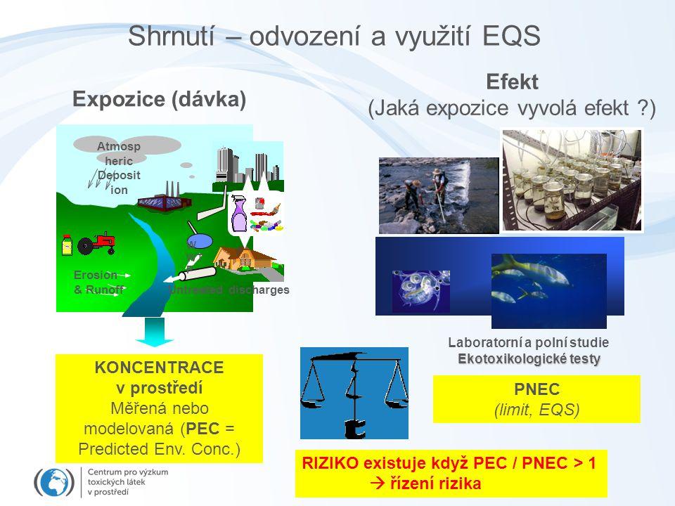 Shrnutí – odvození a využití EQS Expozice (dávka) Atmosp heric Deposit ion Erosion & Runoff Untreated discharges Efekt (Jaká expozice vyvolá efekt ?)