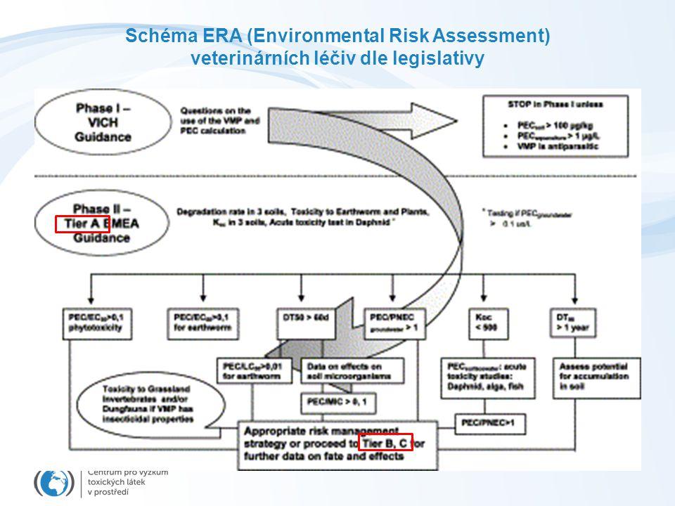 Schéma ERA (Environmental Risk Assessment) veterinárních léčiv dle legislativy