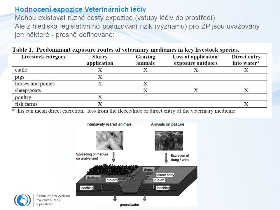Hodnocení expozice Veterinárních léčiv Mohou existovat různé cesty expozice (vstupy léčiv do prostředí), Ale z hlediska legislativního posuzování rizi