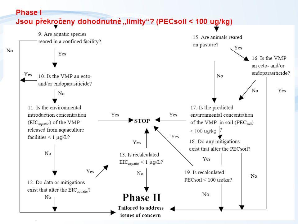 """< 100 ug/kg Phase I Jsou překročeny dohodnutné """"limity""""? (PECsoil < 100 ug/kg)"""