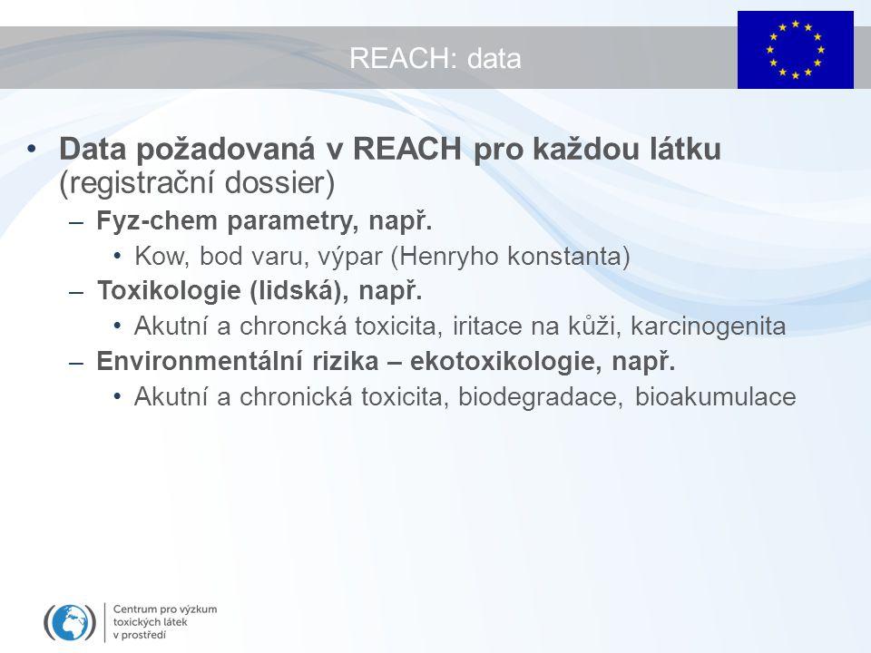 REACH: data Data požadovaná v REACH pro každou látku (registrační dossier) –Fyz-chem parametry, např. Kow, bod varu, výpar (Henryho konstanta) –Toxiko