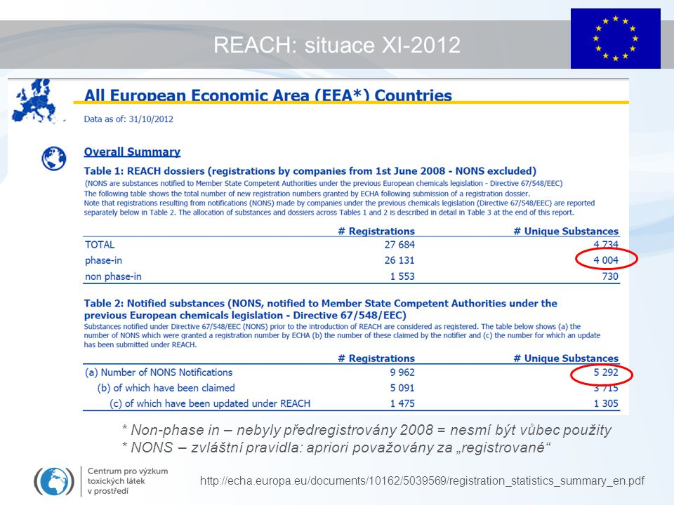 "REACH: situace XI-2012 http://echa.europa.eu/documents/10162/5039569/registration_statistics_summary_en.pdf * Non-phase in – nebyly předregistrovány 2008 = nesmí být vůbec použity * NONS – zvláštní pravidla: apriori považovány za ""registrované"