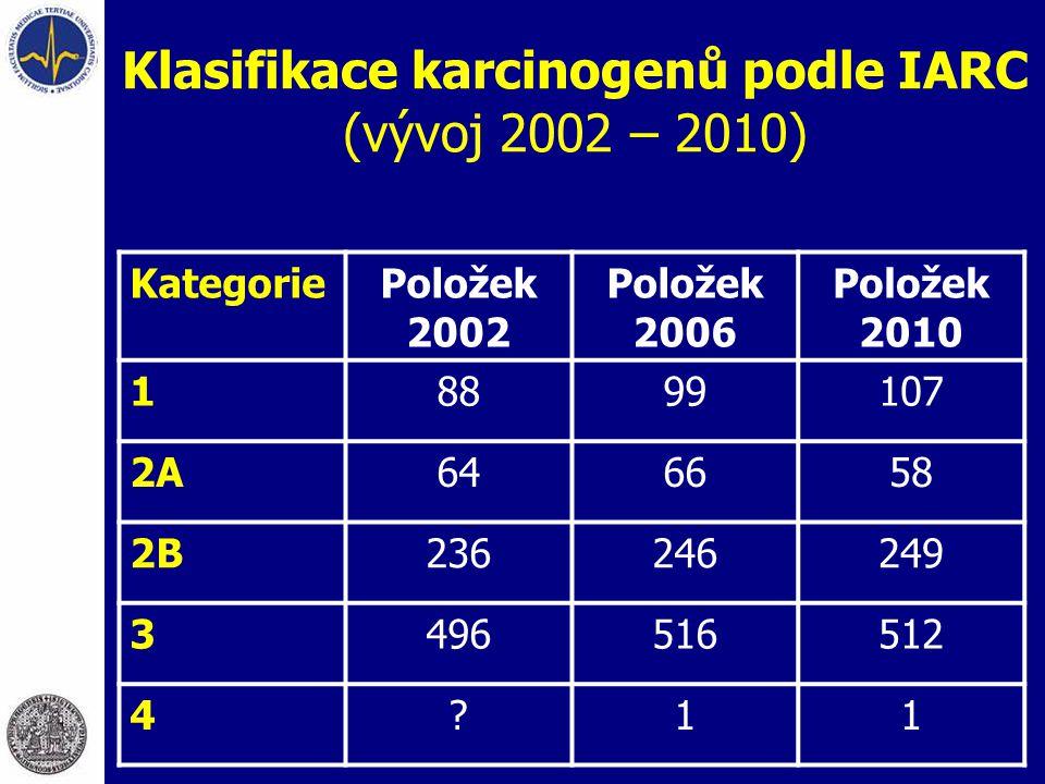 Klasifikace karcinogenů podle IARC (vývoj 2002 – 2010) KategoriePoložek 2002 Položek 2006 Položek 2010 18899107 2A646658 2B236246249 3496516512 4?11