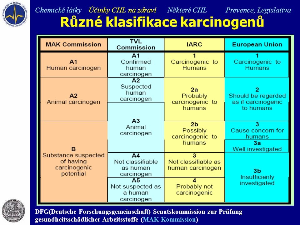 Různé klasifikace karcinogenů Chemické látky Účinky CHL na zdraví Některé CHL Prevence, Legislativa DFG(Deutsche Forschungsgemeinschaft) Senatskommiss
