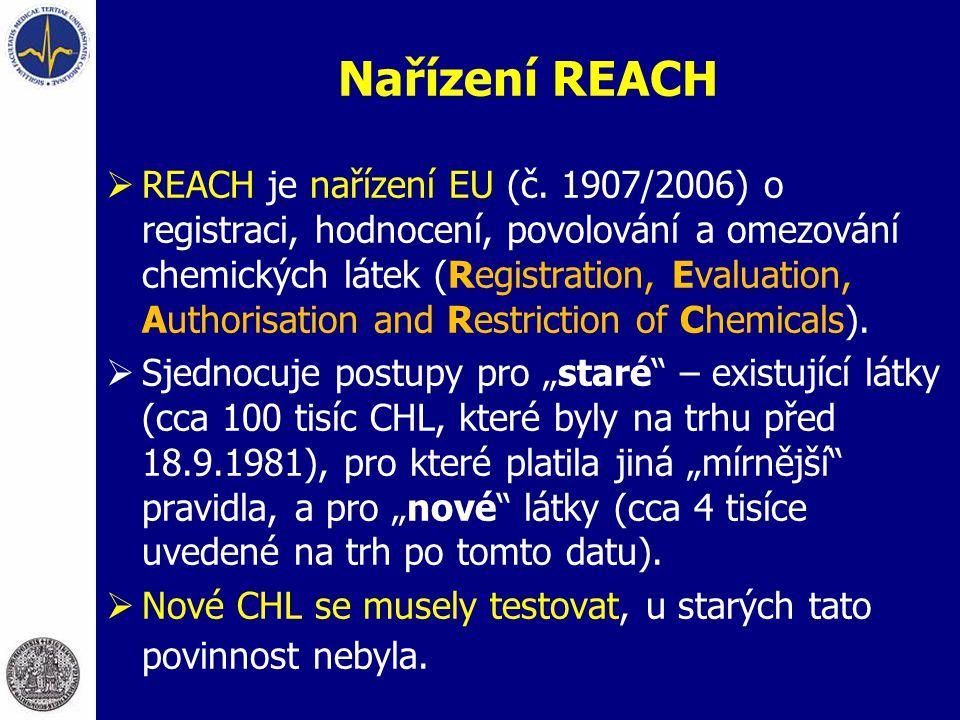 Nařízení REACH  REACH je nařízení EU (č. 1907/2006) o registraci, hodnocení, povolování a omezování chemických látek (Registration, Evaluation, Autho