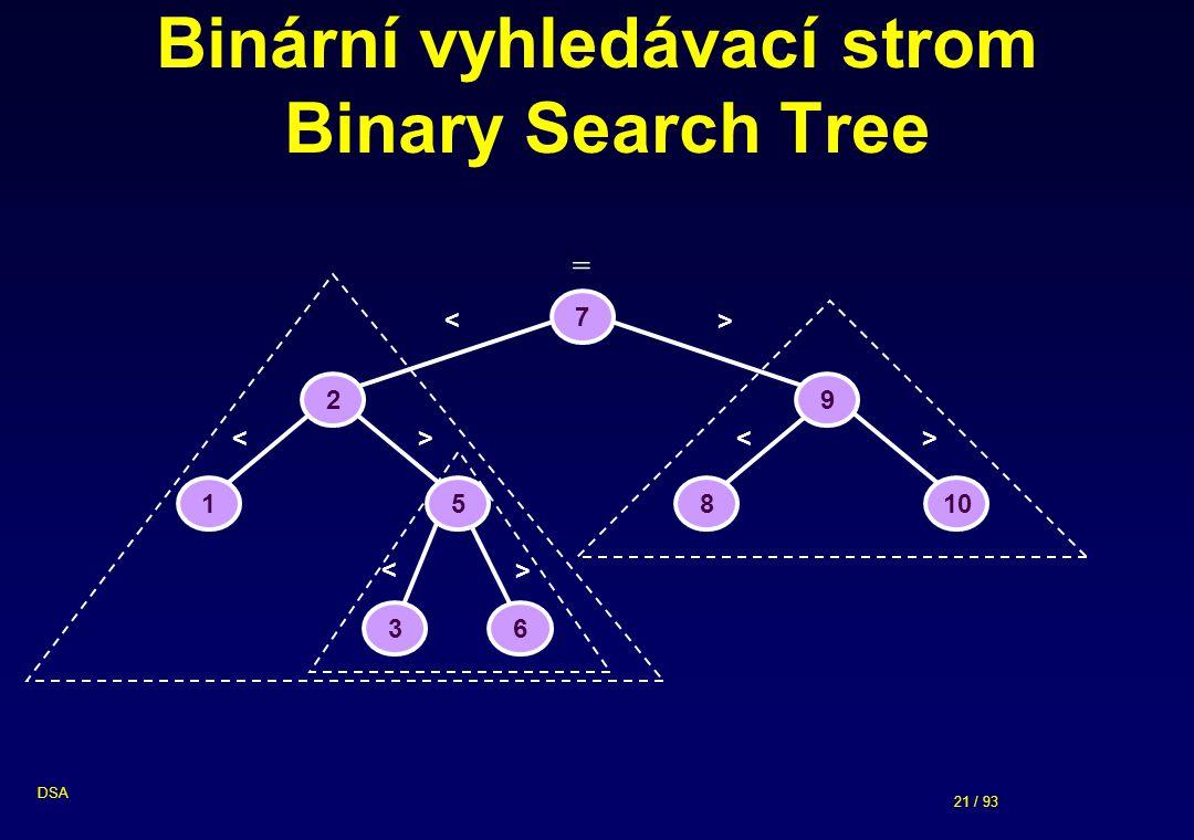 21 / 93 DSA Binární vyhledávací strom Binary Search Tree 7 2 9 15810 36 < > < > < > < > =