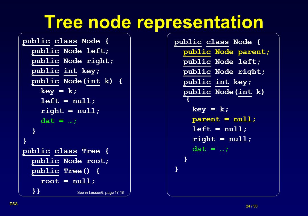 24 / 93 DSA Tree node representation public class Node { public Node left; public Node right; public int key; public Node(int k) { key = k; left = nul