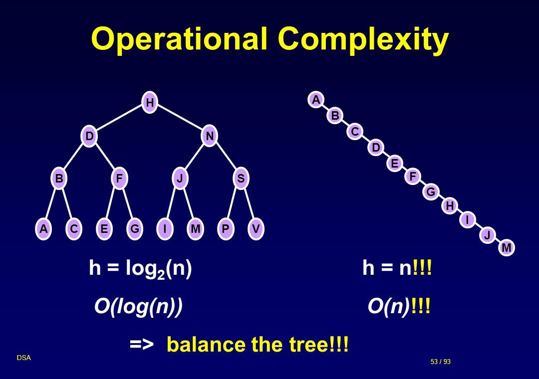 53 / 93 DSA Operational Complexity H D N BFJS ACEGIMPV H D B F J A C E G I M h = log 2 (n) h = n!!.