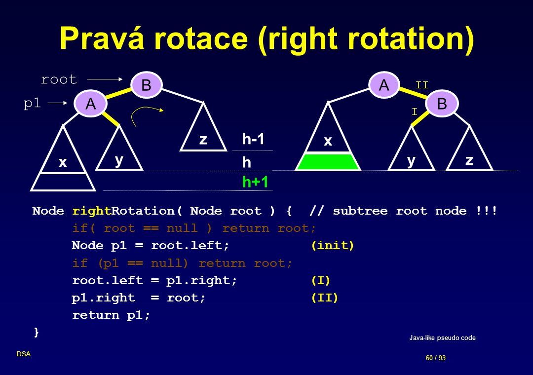60 / 93 DSA z Pravá rotace (right rotation) B A y x h h+1 h-1 A B z x y Node rightRotation( Node root ) {// subtree root node !!! if( root == null ) r