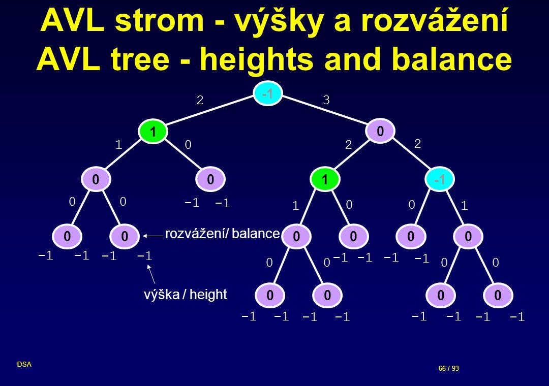66 / 93 DSA 00 AVL strom - výšky a rozvážení AVL tree - heights and balance 1 0 001 00 00 0000 0 0 1 0 2 0 1 0 0 2 2 0 1 0 0 3 výška / height rozvážení/ balance