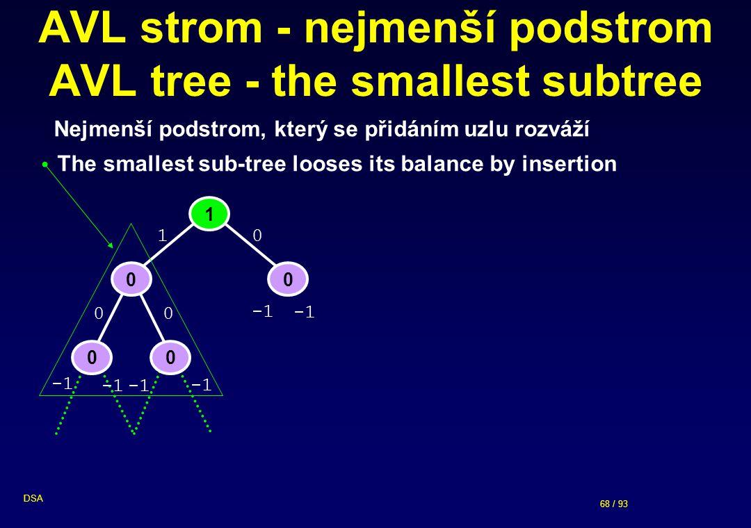 68 / 93 DSA AVL strom - nejmenší podstrom AVL tree - the smallest subtree Nejmenší podstrom, který se přidáním uzlu rozváží The smallest sub-tree looses its balance by insertion 1 00 00 0 0 1 0