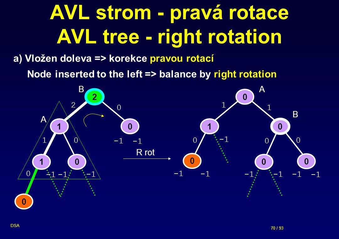 70 / 93 DSA 0 AVL strom - pravá rotace AVL tree - right rotation 0 1 0 0 1 0 1 0 0 2 10 10 0 1 2 0 0 0 0 R rot a) Vložen doleva => korekce pravou rotací Node inserted to the left => balance by right rotation A B A B