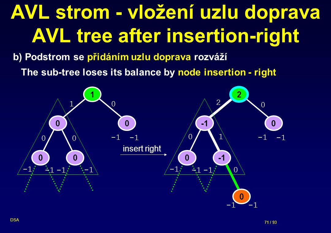 71 / 93 DSA AVL strom - vložení uzlu doprava AVL tree after insertion-right 2 0 0 0 0 2 0 1 b) Podstrom se přidáním uzlu doprava rozváží The sub-tree loses its balance by node insertion - right 0 insert right 1 00 00 0 0 1 0