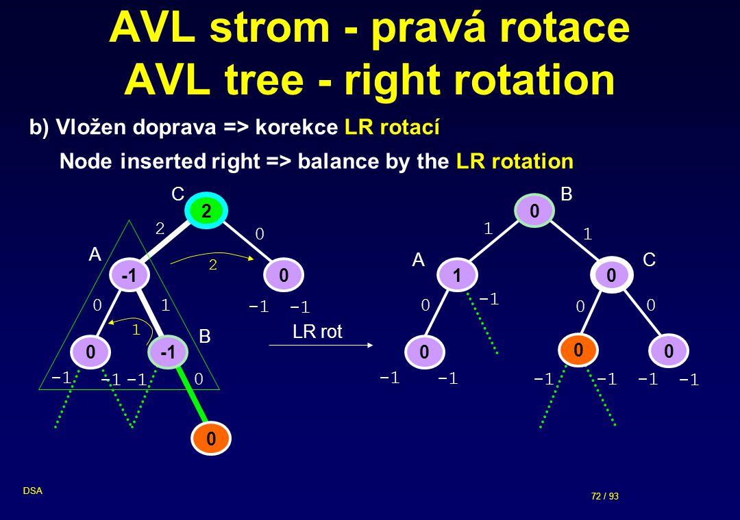 72 / 93 DSA 0 AVL strom - pravá rotace AVL tree - right rotation 0 1 0 0 1 0 1 0 0 2 0 0 0 0 2 0 1 0 0 LR rot b) Vložen doprava => korekce LR rotací Node inserted right => balance by the LR rotation 2 1 A B A C B C
