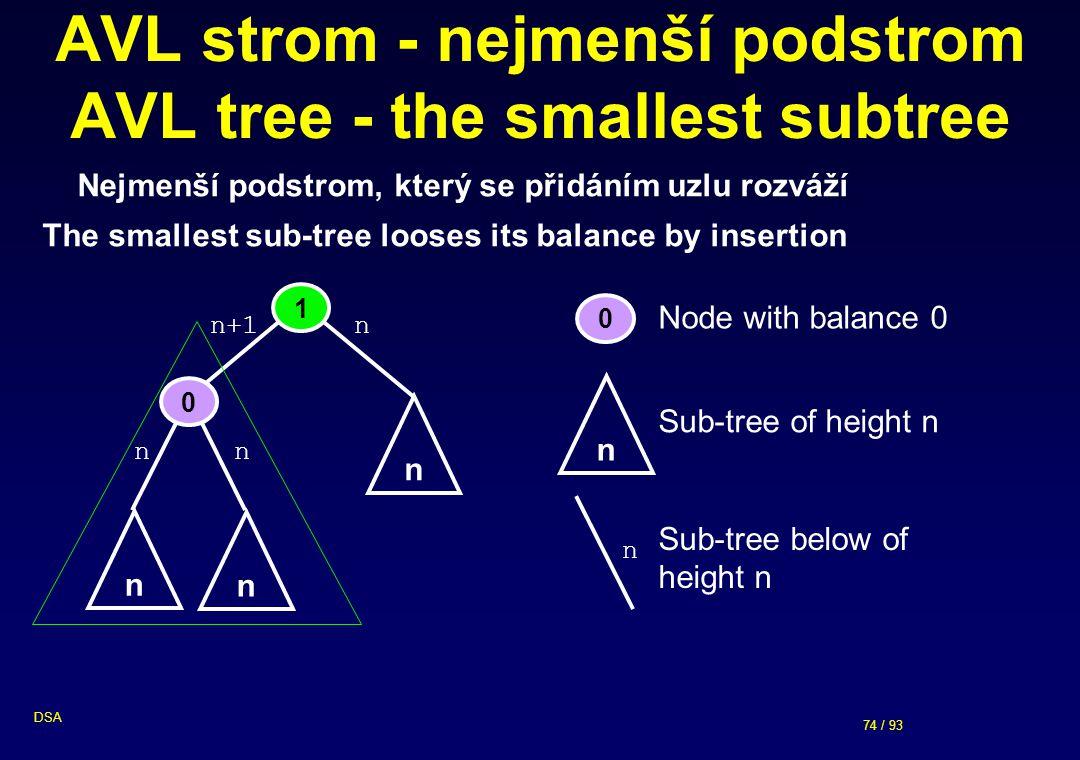 74 / 93 DSA AVL strom - nejmenší podstrom AVL tree - the smallest subtree Nejmenší podstrom, který se přidáním uzlu rozváží The smallest sub-tree looses its balance by insertion 1 0 n n n+1 n n 0 n Node with balance 0 Sub-tree of height n n n n Sub-tree below of height n