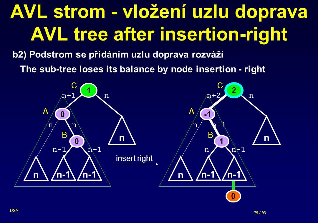 79 / 93 DSA AVL strom - vložení uzlu doprava AVL tree after insertion-right b2) Podstrom se přidáním uzlu doprava rozváží The sub-tree loses its balance by node insertion - right insert right nn+2 n 0 nn+1 n-1 1 n n-1 1 nn+1 n nn n-1 0 n 0 2 n A B C A B C