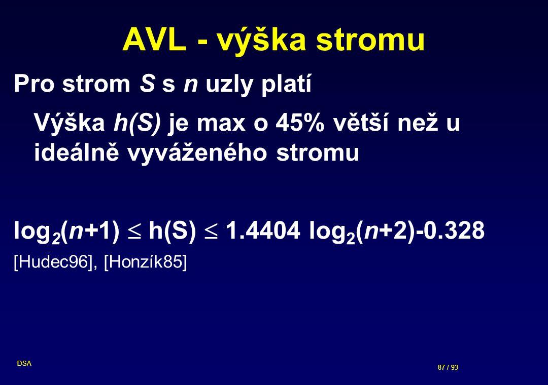 87 / 93 DSA AVL - výška stromu Pro strom S s n uzly platí Výška h(S) je max o 45% větší než u ideálně vyváženého stromu log 2 (n+1)  h(S)  1.4404 log 2 (n+2)-0.328 [Hudec96], [Honzík85]