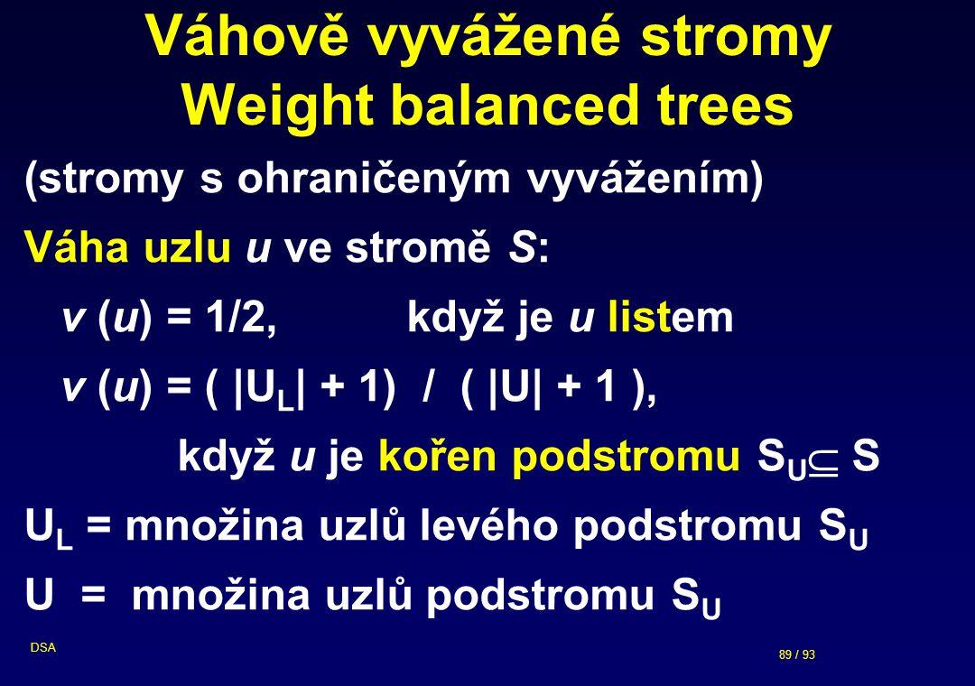 89 / 93 DSA Váhově vyvážené stromy Weight balanced trees (stromy s ohraničeným vyvážením) Váha uzlu u ve stromě S: v (u) = 1/2, když je u listem v (u) = ( |U L | + 1) / ( |U| + 1 ), když u je kořen podstromu S U  S U L = množina uzlů levého podstromu S U U = množina uzlů podstromu S U
