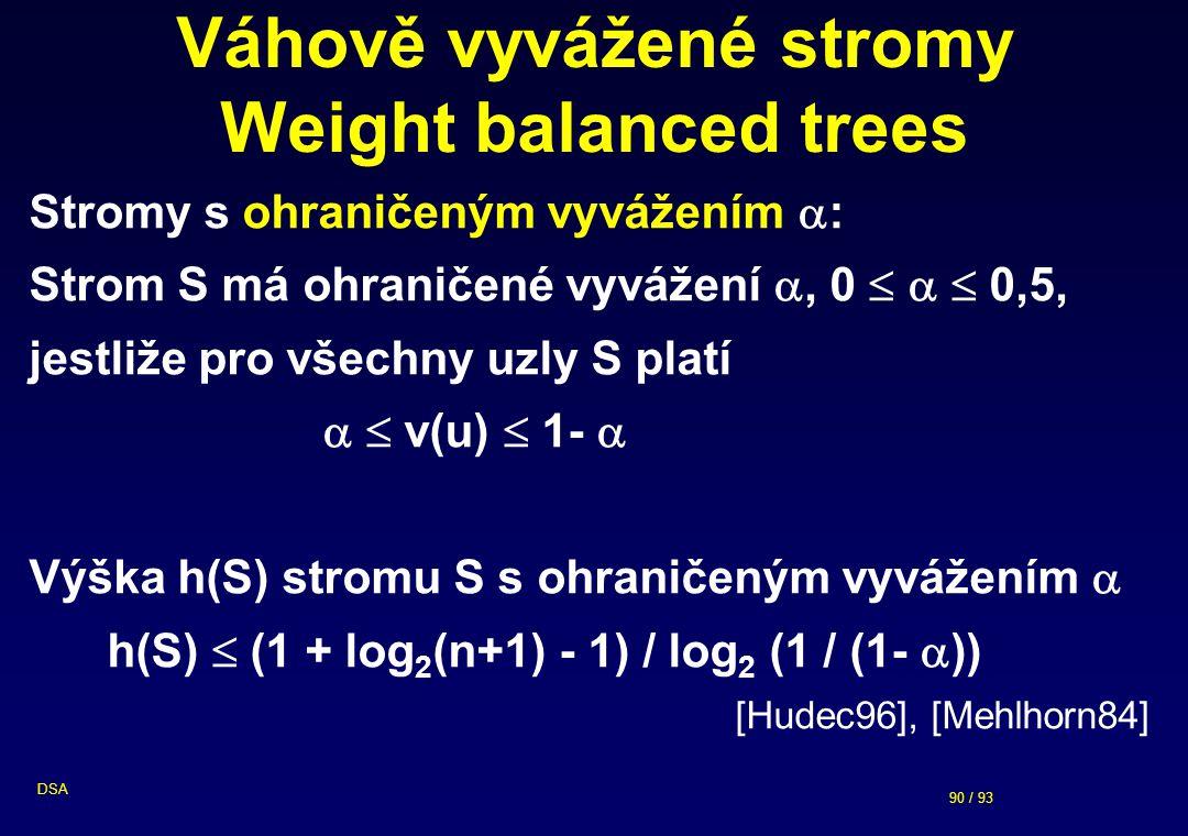90 / 93 DSA Váhově vyvážené stromy Weight balanced trees Stromy s ohraničeným vyvážením  : Strom S má ohraničené vyvážení , 0    0,5, jestliže pro všechny uzly S platí   v(u)  1-  Výška h(S) stromu S s ohraničeným vyvážením  h(S)  (1 + log 2 (n+1) - 1) / log 2 (1 / (1-  )) [Hudec96], [Mehlhorn84]