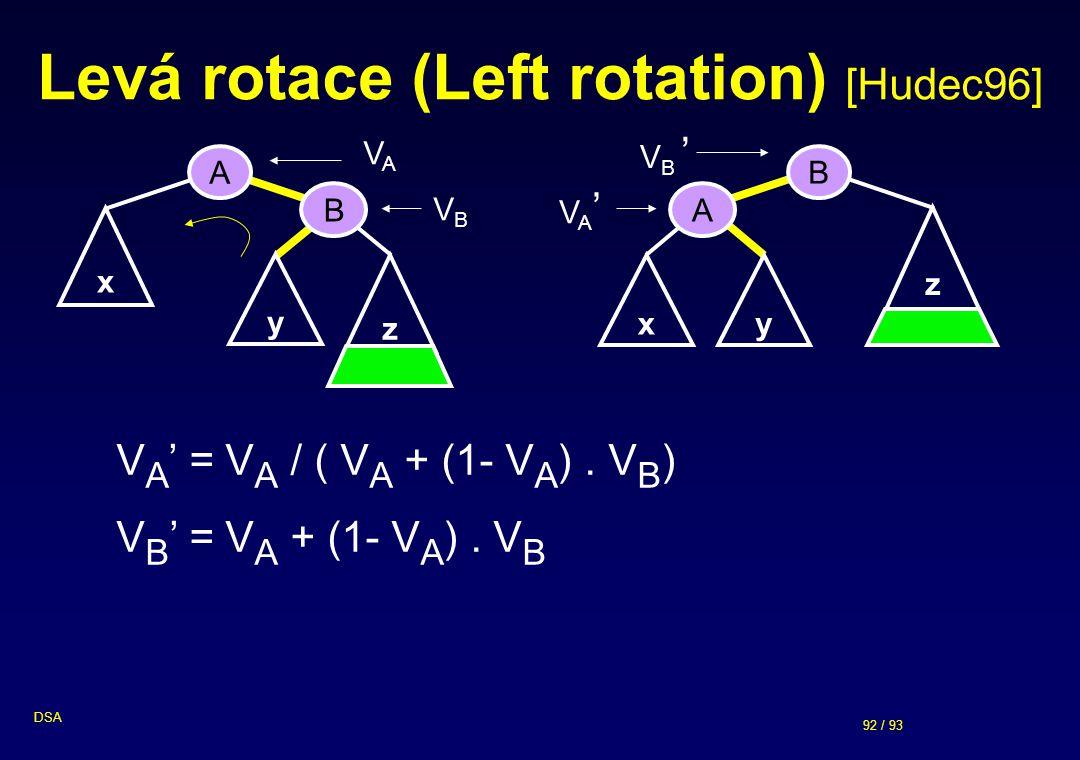 92 / 93 DSA Levá rotace (Left rotation) [Hudec96] x A B y z VAVA B A x z y VBVB V A ' = V A / ( V A + (1- V A ).