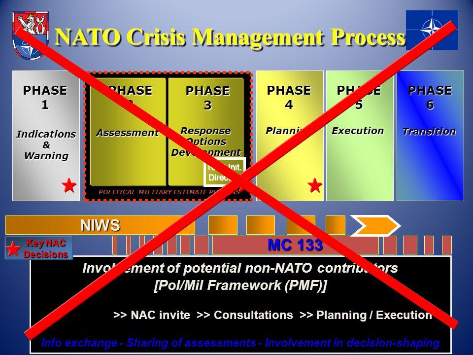 MC 133 NIWS POLITICAL-MILITARY ESTIMATE PROCESS PHASE2 Assessment PHASE3 NAC Initiating Directive ResponseOptionsDevelopment PHASE 4 PHASE 5 PlanningE