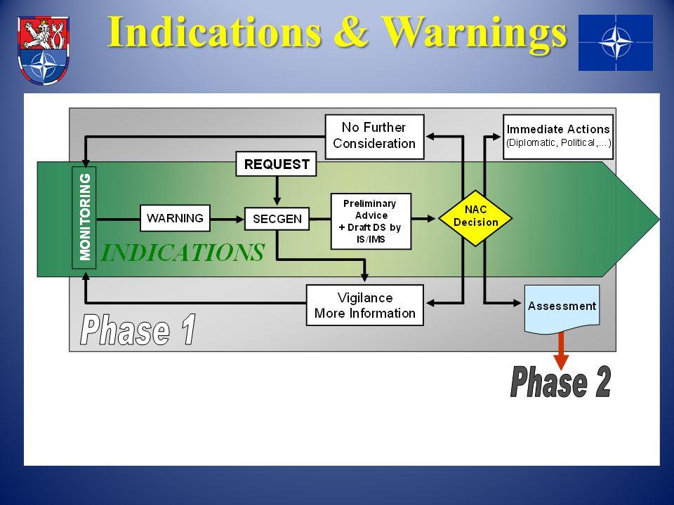 Indications & Warnings