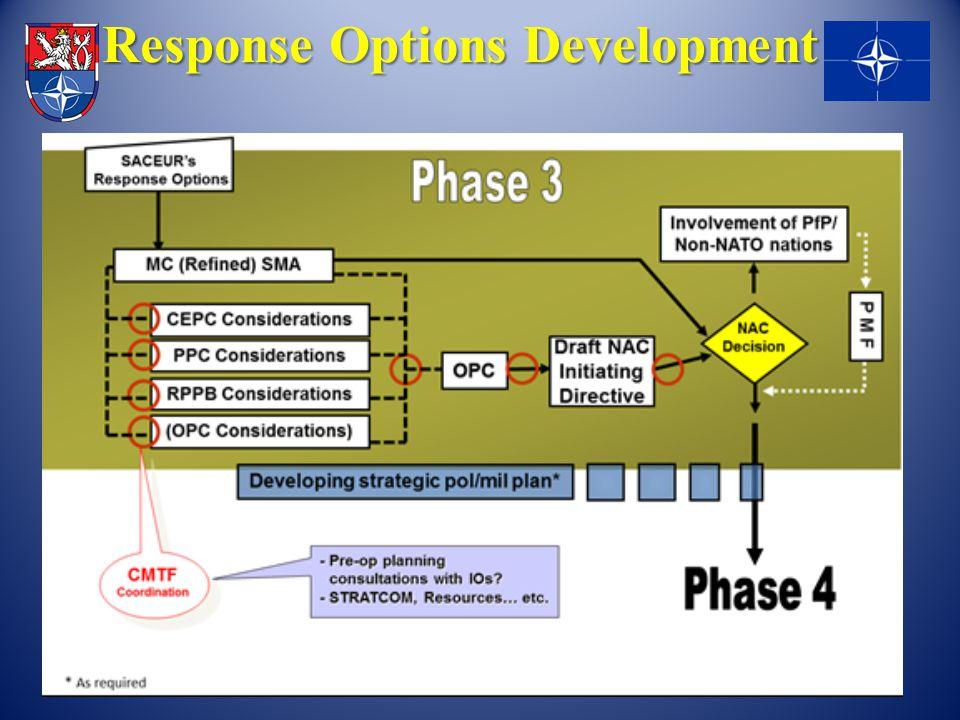 Response Options Development