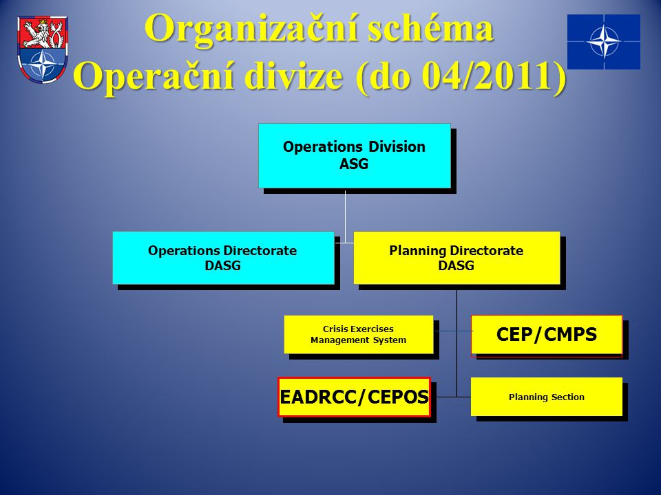 Organizační schéma Operační divize (do 04/2011) Operations Division ASG Operations Division ASG Operations Directorate DASG Operations Directorate DAS