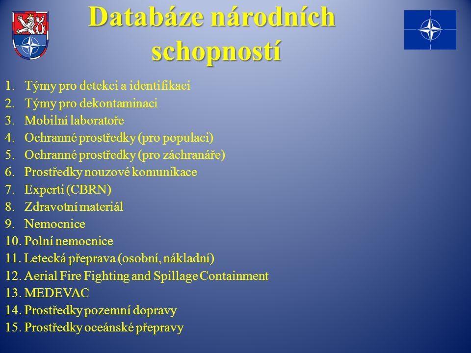 Databáze národních schopností 1. Týmy pro detekci a identifikaci 2. Týmy pro dekontaminaci 3. Mobilní laboratoře 4. Ochranné prostředky (pro populaci)