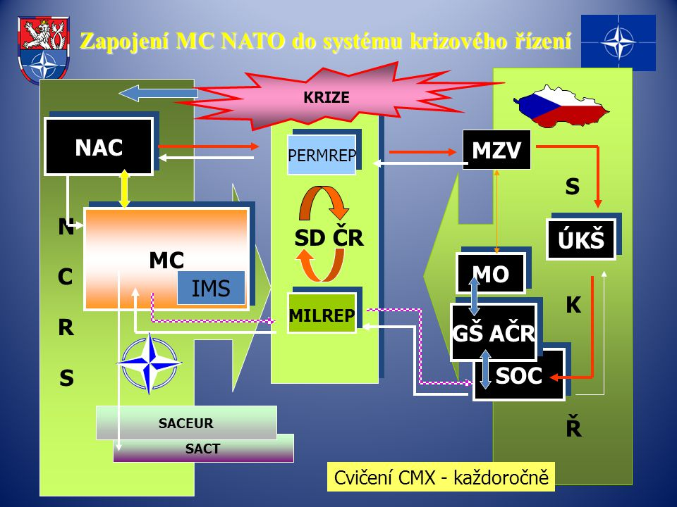 Zapojení MC NATO do systému krizového řízení SOC MC NAC PERMREP MZV ÚKŠ GŠ AČR KRIZE SACT SACEUR N C R S S K Ř MILREP SD ČR MO IMS Cvičení CMX - každoročně