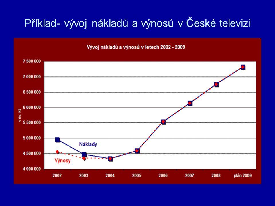 Příklad- vývoj nákladů a výnosů v České televizi