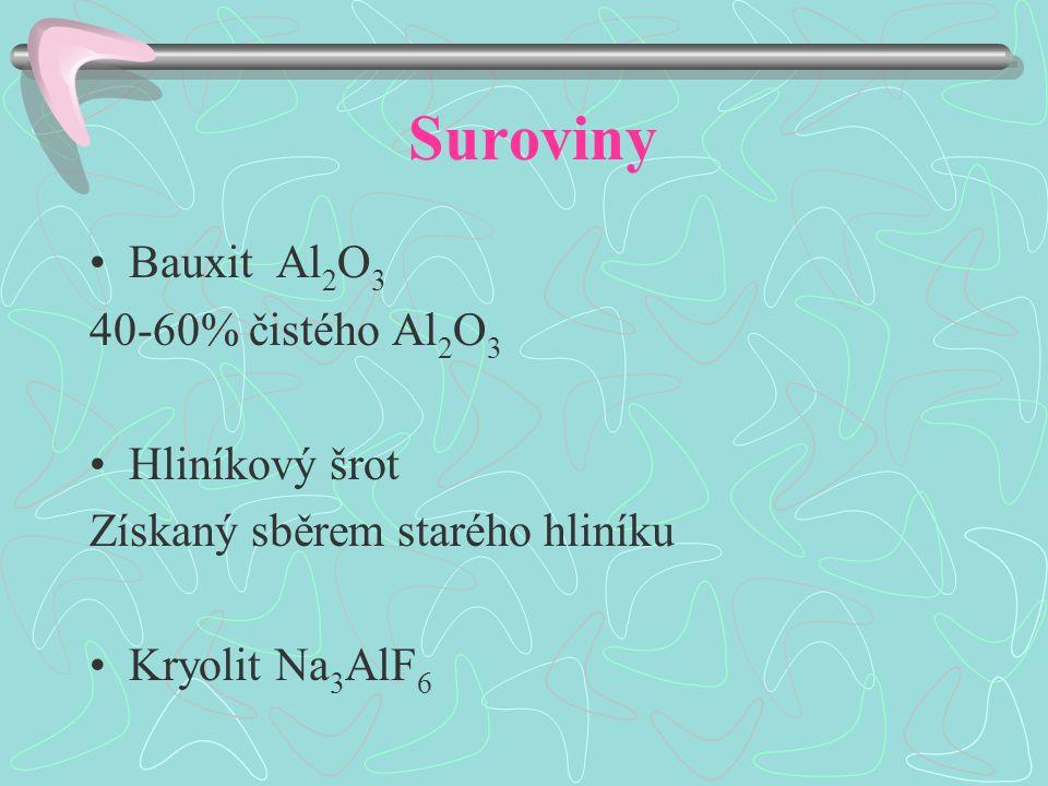 Suroviny Bauxit Al 2 O 3 40-60% čistého Al 2 O 3 Hliníkový šrot Získaný sběrem starého hliníku Kryolit Na 3 AlF 6