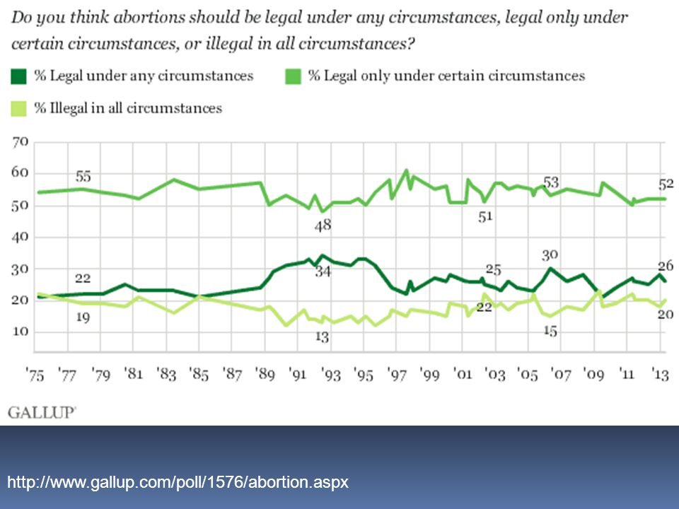 http://www.gallup.com/poll/1576/abortion.aspx