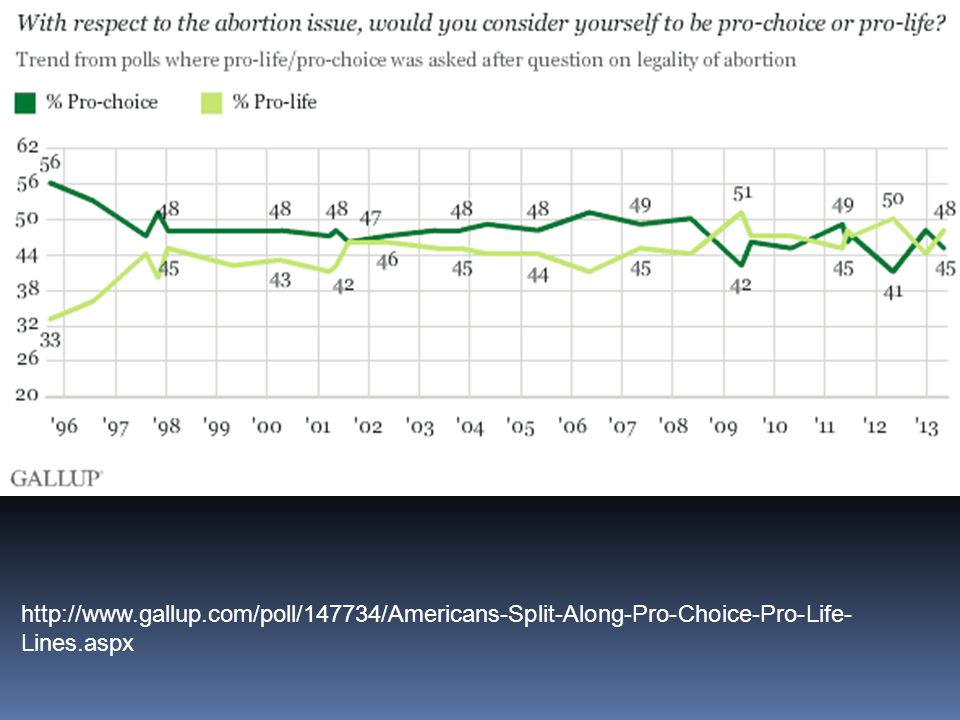http://www.gallup.com/poll/147734/Americans-Split-Along-Pro-Choice-Pro-Life- Lines.aspx