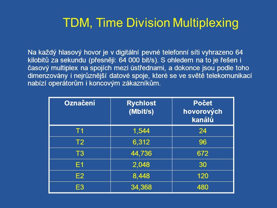 Telefonní přístroj s pulzní volbou Pulzní volba je založena na vysílání sledu impulsů, oddělených mezerami, s definovanou minimální délkou.
