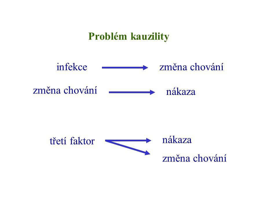 Problém kauzility infekce změna chování nákaza třetí faktor nákaza změna chování