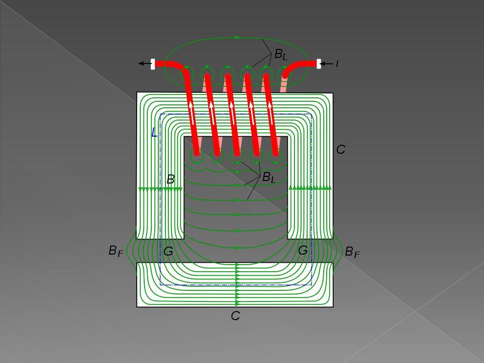  princip činnosti : a) cívkou nepochází proud - jádro je nemagnetické (nepřitahuje drobné ocelové předměty) b) cívkou prochází proud - magnetování jádra (jádro se stane magnetem - přitahuje drobné ocelové předměty) c) přerušení proudu v cívce - magnetické pole jádra zaniká  Pozor.